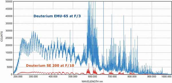 Deuterium/tungsten spectra comparing the throughput of the EMU-65 (blue curve) with the SE 200 (red curve) echelle spectrograph