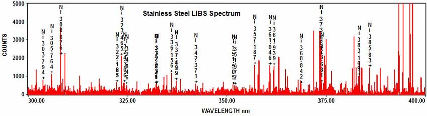 Stainless Steel LIBS Spectrum